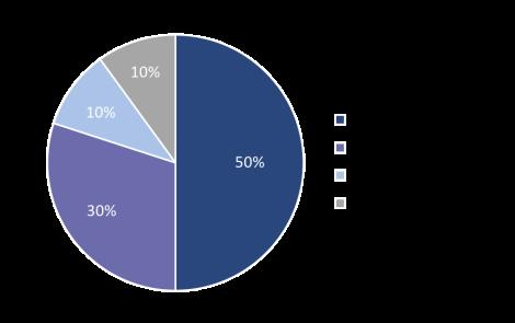 delegate chart