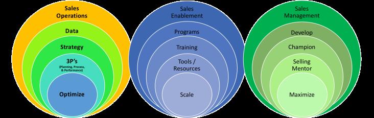 3 sales pillars